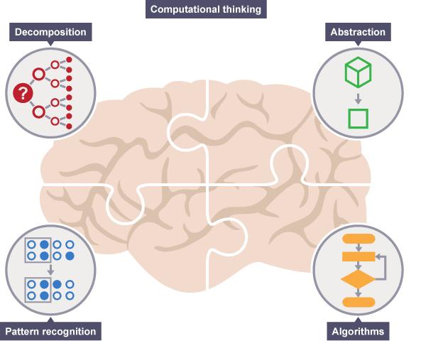 Computational thinking in het onderwijs